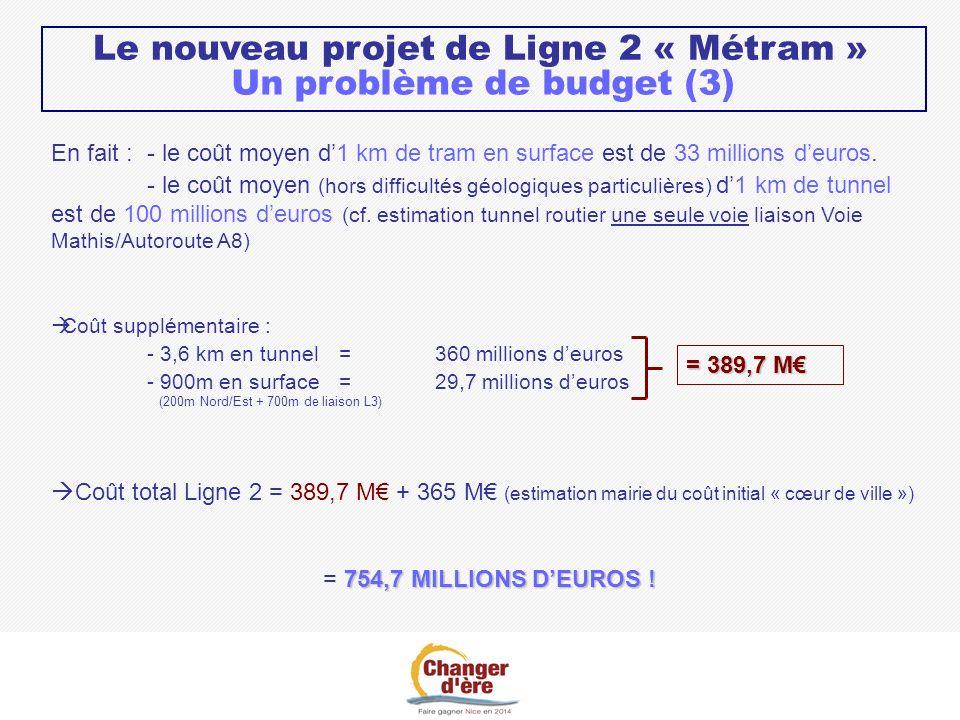 En fait :- le coût moyen d1 km de tram en surface est de 33 millions deuros.