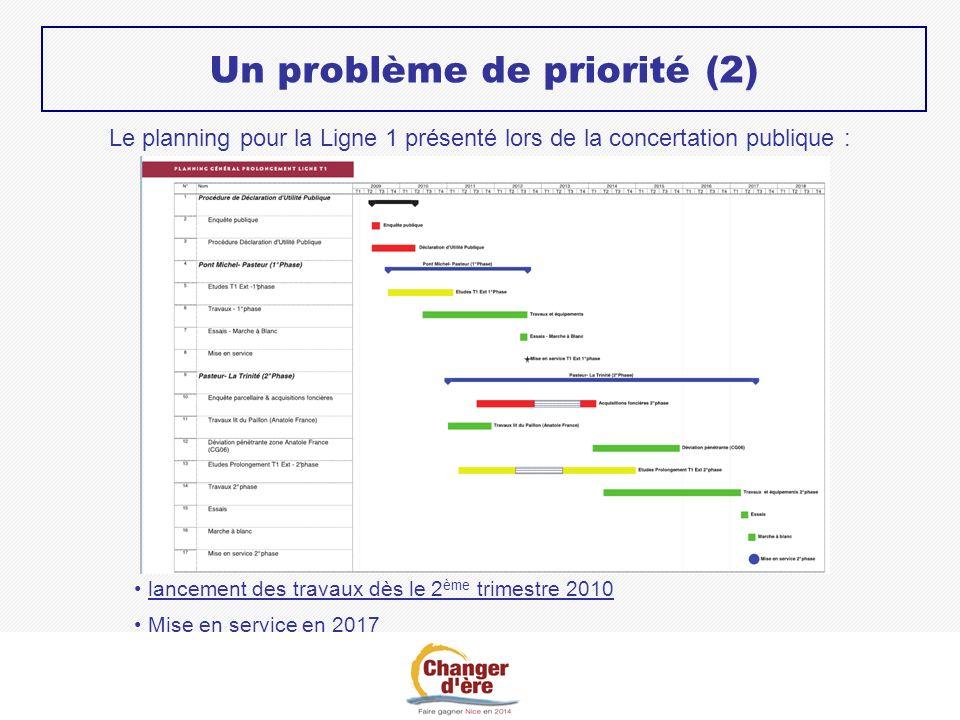 Un problème de priorité (2) Le planning pour la Ligne 1 présenté lors de la concertation publique : lancement des travaux dès le 2 ème trimestre 2010 Mise en service en 2017