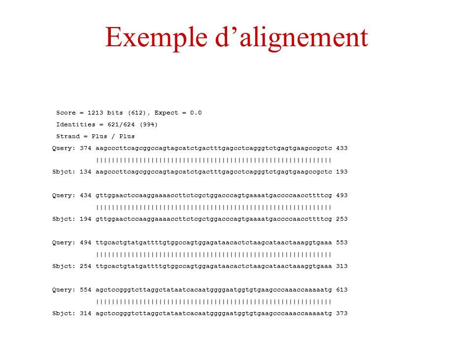 Exemple dalignement Score = 1213 bits (612), Expect = 0.0 Identities = 621/624 (99%) Strand = Plus / Plus Query: 374 aagcccttcagcggccagtagcatctgactttg
