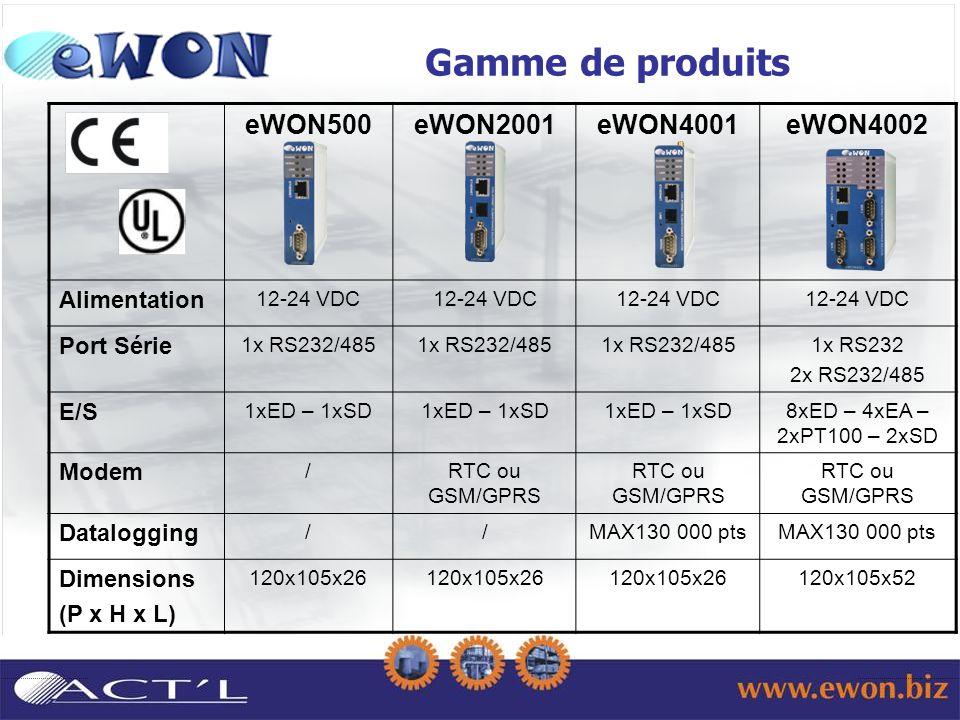 eWON500eWON2001eWON4001eWON4002 Alimentation 12-24 VDC Port Série 1x RS232/485 1x RS232 2x RS232/485 E/S 1xED – 1xSD 8xED – 4xEA – 2xPT100 – 2xSD Modem /RTC ou GSM/GPRS Datalogging //MAX130 000 pts Dimensions (P x H x L) 120x105x26 120x105x52 Gamme de produits