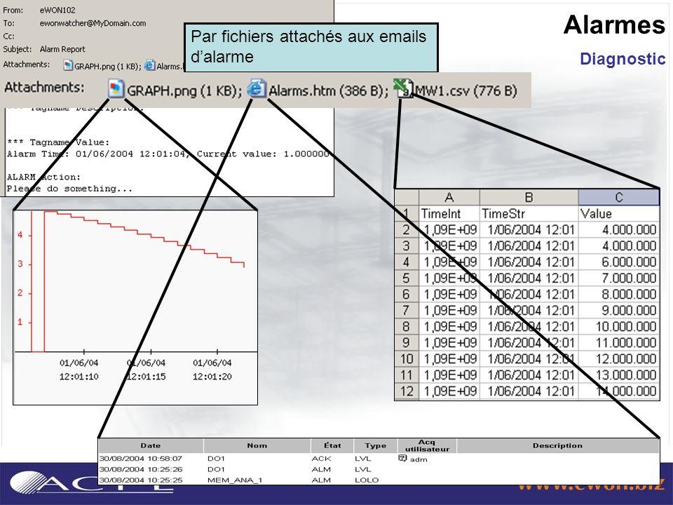 Diagnostic Alarmes Par fichiers attachés aux emails dalarme