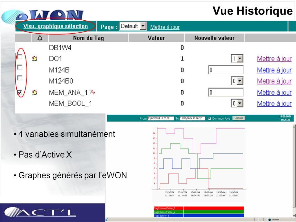 4 variables simultanément Pas dActive X Graphes générés par leWON Vue Historique