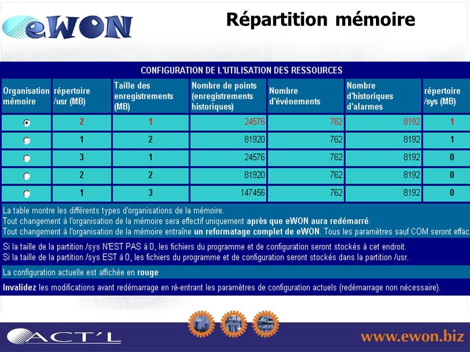 Répartition mémoire