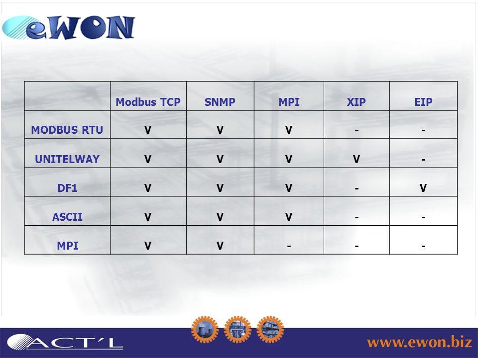 Modbus TCPSNMPMPIXIPEIP MODBUS RTUVVV-- UNITELWAYVVVV- DF1VVV-V ASCIIVVV-- MPIVV---