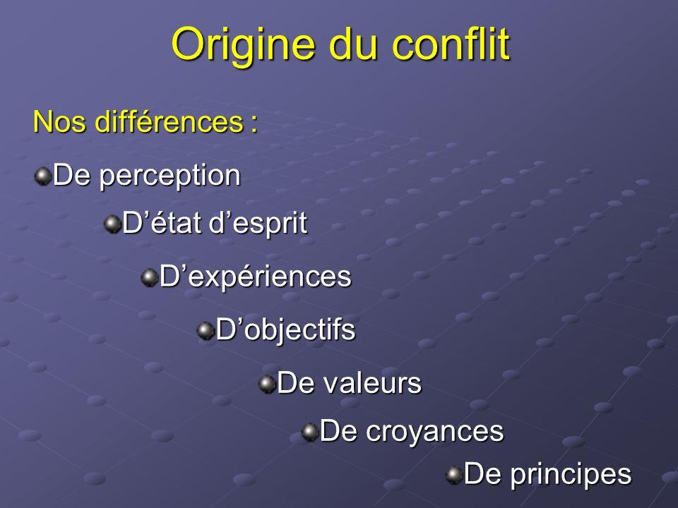 Origine du conflit Nos différences : De perception Dexpériences Dobjectifs Détat desprit De croyances De principes De valeurs