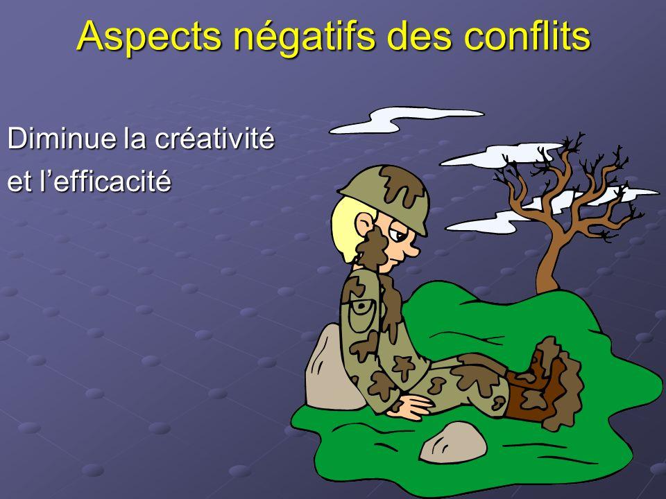 Aspects négatifs des conflits Diminue la créativité et lefficacité