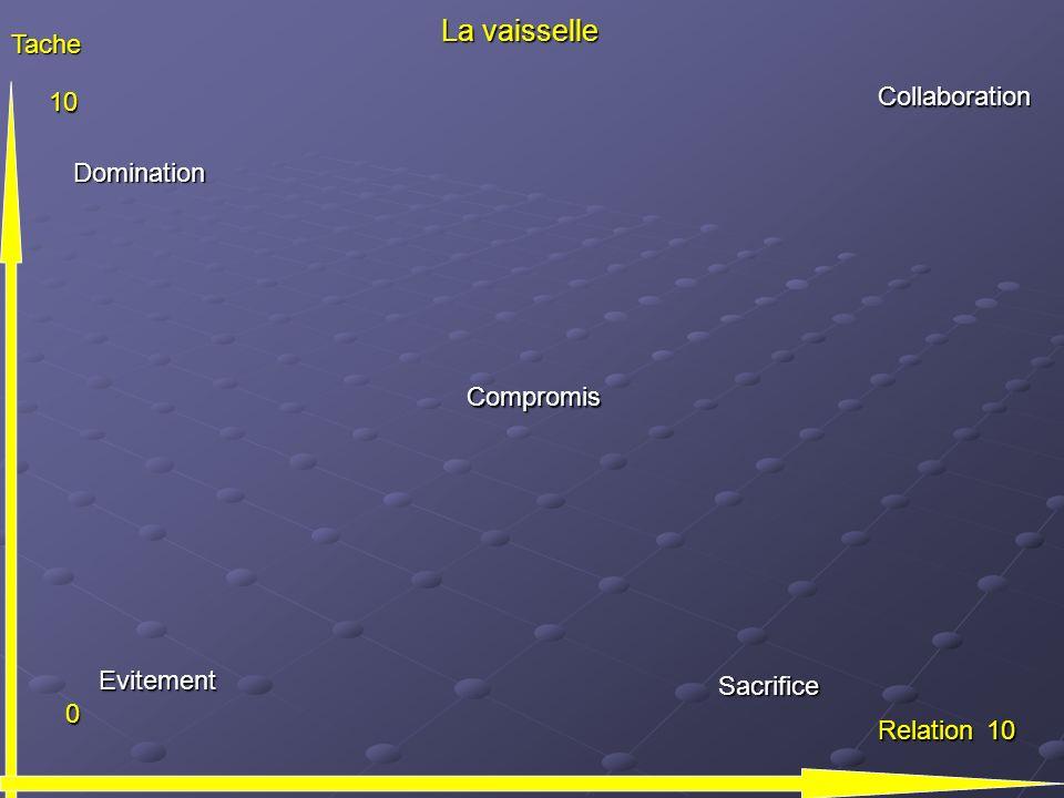 Tache 10 0 10 Collaboration Relation Domination Compromis Evitement Sacrifice La vaisselle