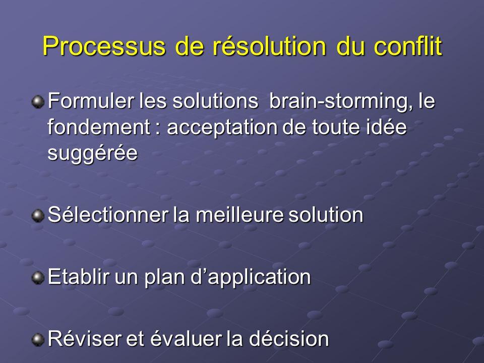 Processus de résolution du conflit Formuler les solutions brain-storming, le fondement : acceptation de toute idée suggérée Sélectionner la meilleure