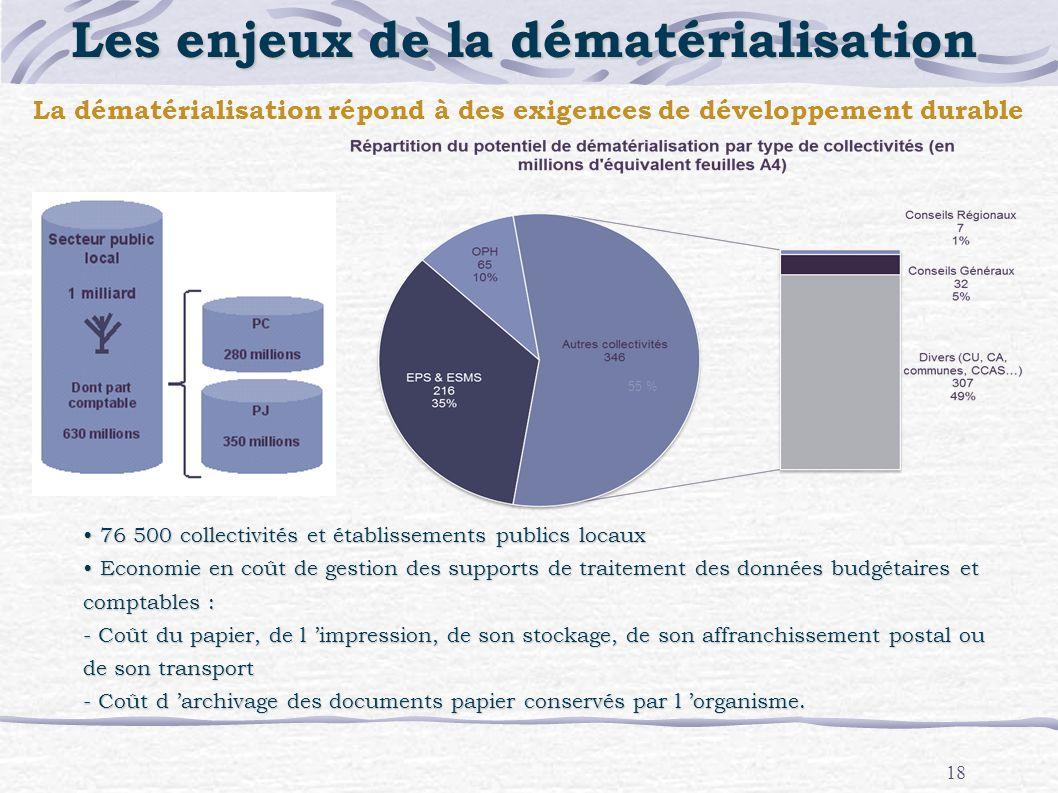 18 76 500 collectivités et établissements publics locaux 76 500 collectivités et établissements publics locaux Economie en coût de gestion des support