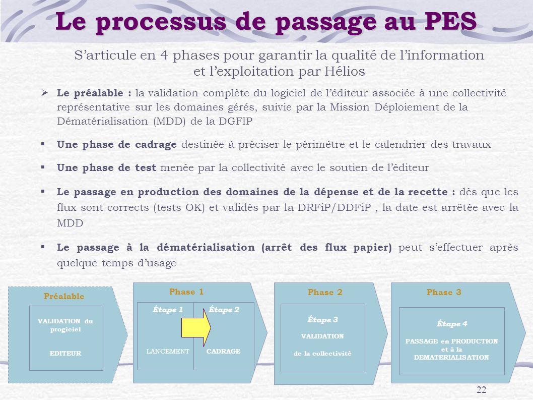22 Phase 1 Étape 1 LANCEMENT Étape 2 CADRAGE Préalable VALIDATION du progiciel EDITEUR Phase 3 Étape 4 PASSAGE en PRODUCTION et à la DEMATERIALISATION