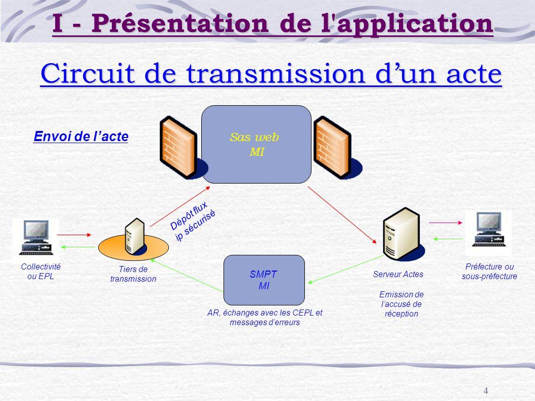 4 Circuit de transmission dun acte Collectivité ou EPL Serveur Actes Tiers de transmission Préfecture ou sous-préfecture Sas web MI AR, échanges avec