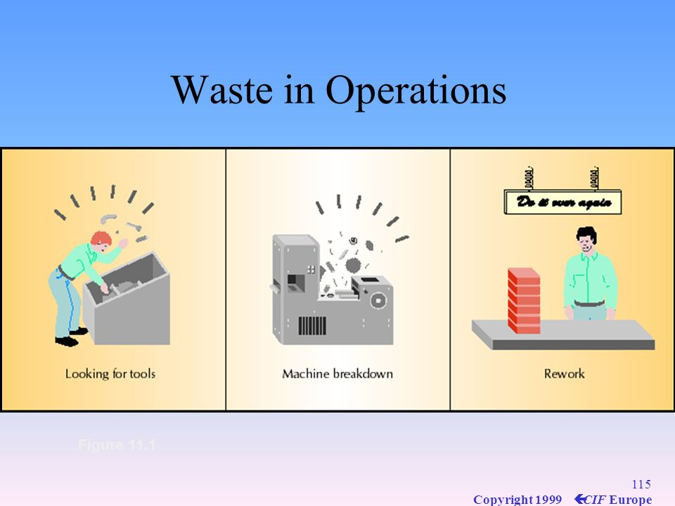 114 Copyright 1999 ç CIF Europe Figure 11.1 Waste in Operations
