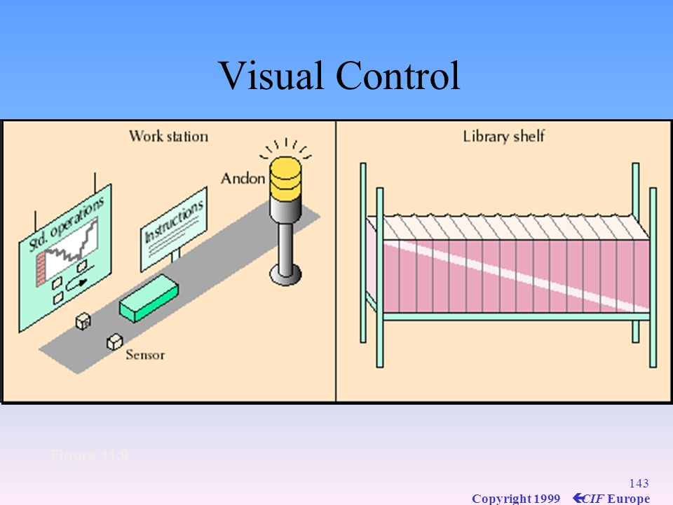 142 Copyright 1999 ç CIF Europe Visual Control Figure 11.9
