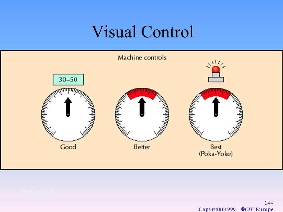 143 Copyright 1999 ç CIF Europe Visual Control Figure 11.9