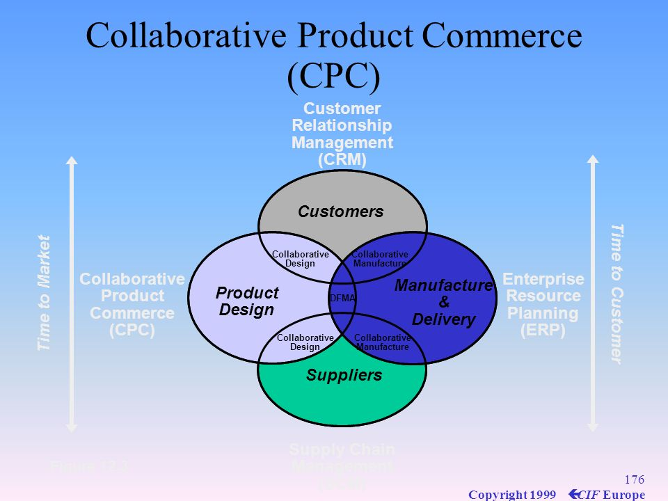 175 Copyright 1999 ç CIF Europe Collaborative Product Commerce (CPC) New product design and development and product life cycle management Integrates c