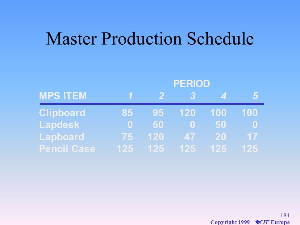 183 Copyright 1999 ç CIF Europe Master Production Schedule Drives MRP process with a schedule of finished products Quantities represent production not