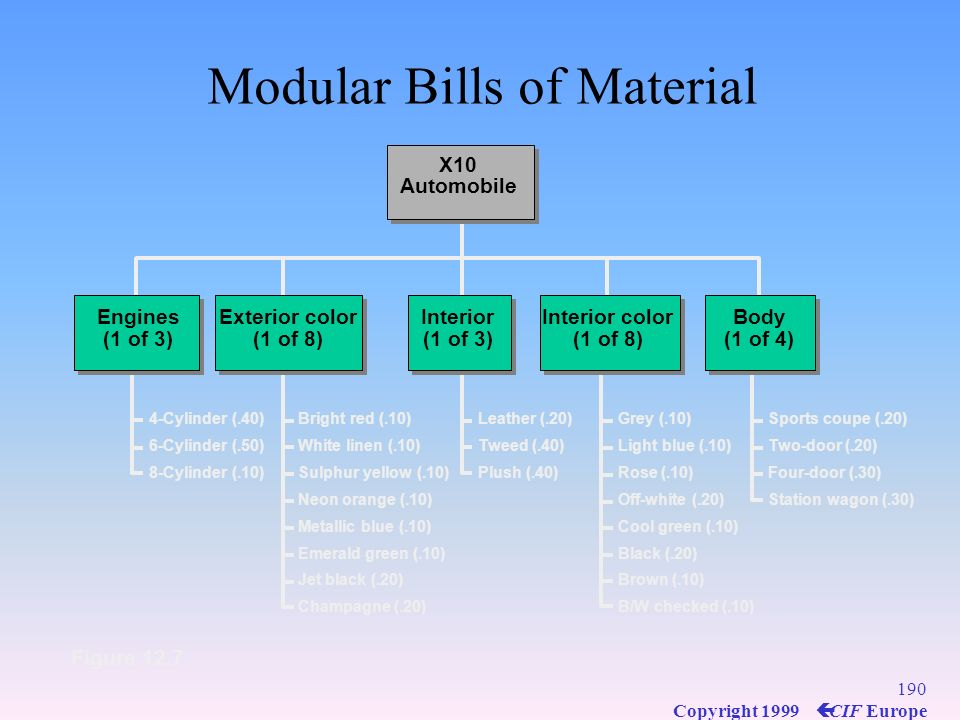 189 Copyright 1999 ç CIF Europe Specialized BOMS Modular bills –Product assembled from major subassemblies & customer options –Modular bill kept for e