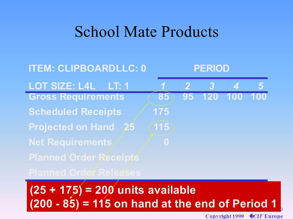 198 Copyright 1999 ç CIF Europe School Mate Products ITEM: CLIPBOARDLLC: 0PERIOD LOT SIZE: L4LLT: 112345 Gross Requirements8595120100100 Scheduled Rec