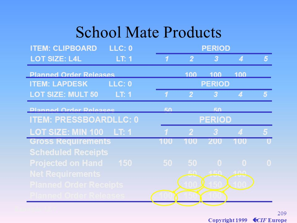 208 Copyright 1999 ç CIF Europe School Mate Products Example 12.1 ITEM: PRESSBOARDLLC: 0PERIOD LOT SIZE: MIN 100LT: 112345 Gross Requirements100100200