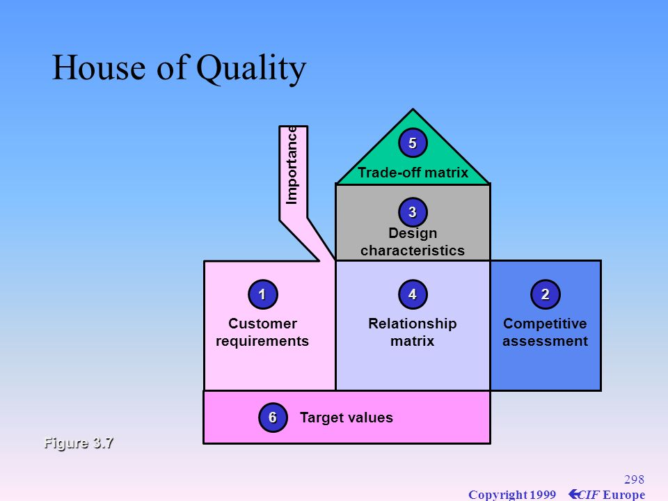 297 Copyright 1999 ç CIF Europe Quality Function Deployment (QFD) Translates the voice of the customer into technical design requirements Translates t