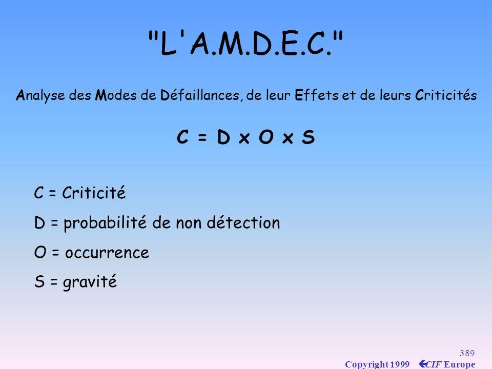 388 Copyright 1999 ç CIF Europe L A.M.D.E.C. Analyse des Modes de Défaillances, de leur Effets et de leurs Criticités Analyse préventive, en conception généralement AMDEC produit, AMDEC processus Objectif : 1.Identifier les risques de non qualité pour le client, l utilisateur… ou l actionnaire 2.Adapter les actions aux risques encourus