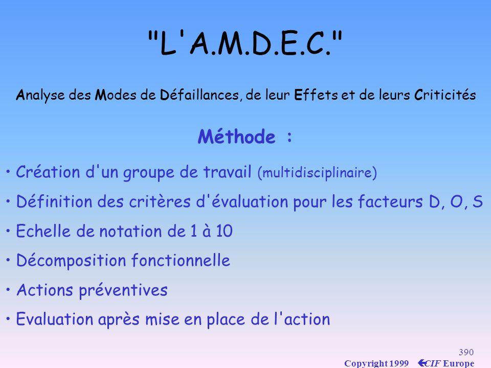 389 Copyright 1999 ç CIF Europe L A.M.D.E.C. Analyse des Modes de Défaillances, de leur Effets et de leurs Criticités C = D x O x S C = Criticité D = probabilité de non détection O = occurrence S = gravité