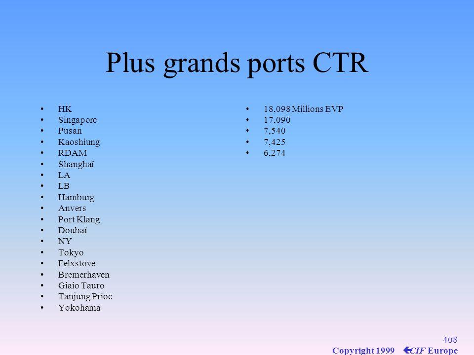 407 Copyright 1999 ç CIF Europe Les grandes Cies mondiales tout type de vaisseaux (2002) MOL (J) COSCO (Chine) NYK (J) Fredriksen (Nv) Ofer (Israël) AP Moller (DK) K Line (J) Bergesen (Nv) 384n 23,- MTPL Tankers + bulkers+ CTR Ships Source Lloyds Maritime Database