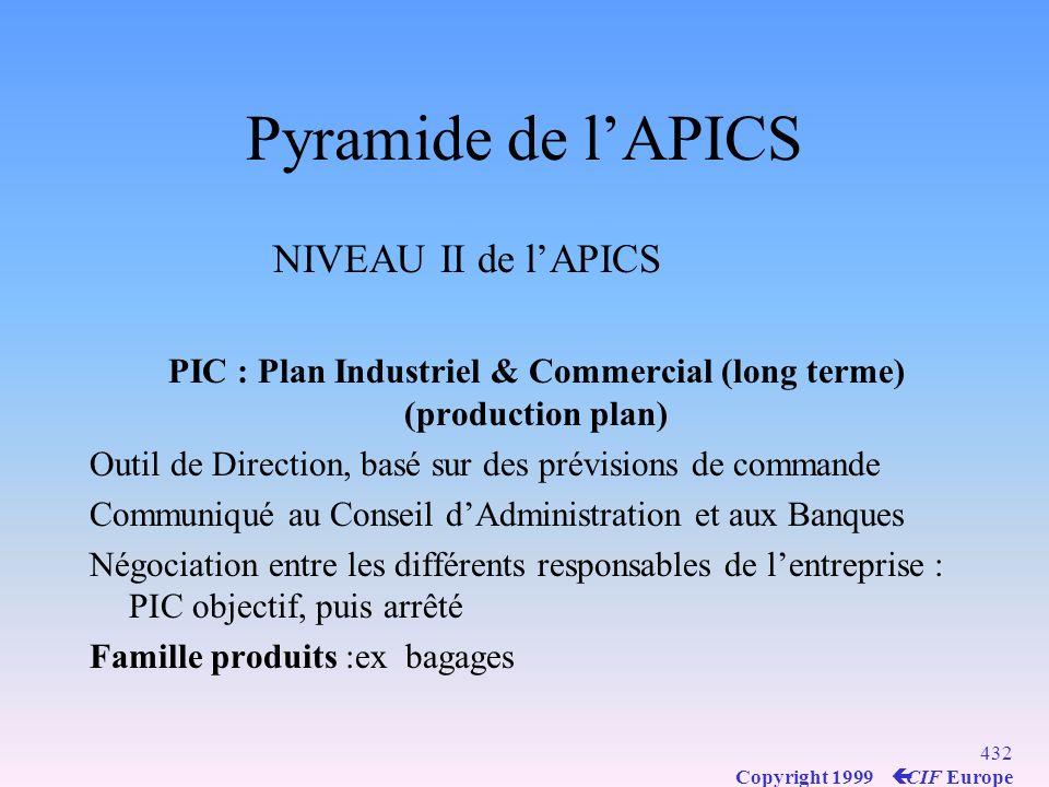431 Copyright 1999 ç CIF Europe Pyramide de lAPICS NIVEAU I de lAPICS Plan stratégique Établi par Comité Directeur composé de la DG, du Dr commercial, Dr industriel, DRH, Logisticien