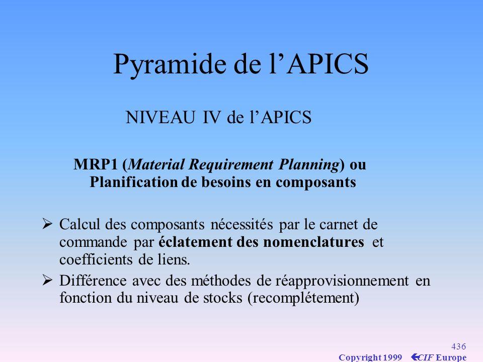 435 Copyright 1999 ç CIF Europe Pyramide de lAPICS NIVEAU III de lAPICS PDP : Plan de Production (outil opérationnel) 3ème Etape Lotissement et Formule de Wilson