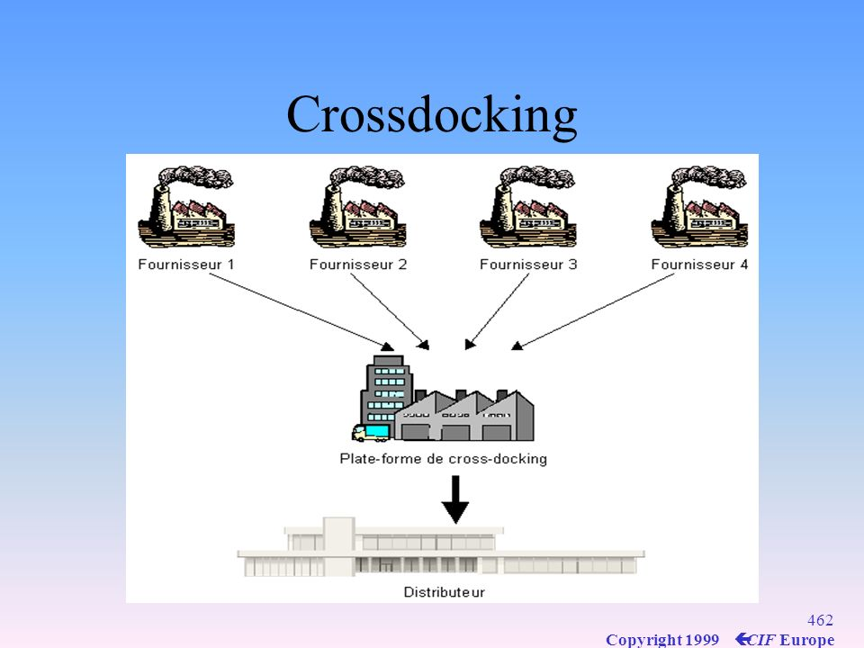 461 Copyright 1999 ç CIF Europe Crossdocking Non-stop logistics movement Consolidation of products from multiple manufacturers by 3PL in a single deli
