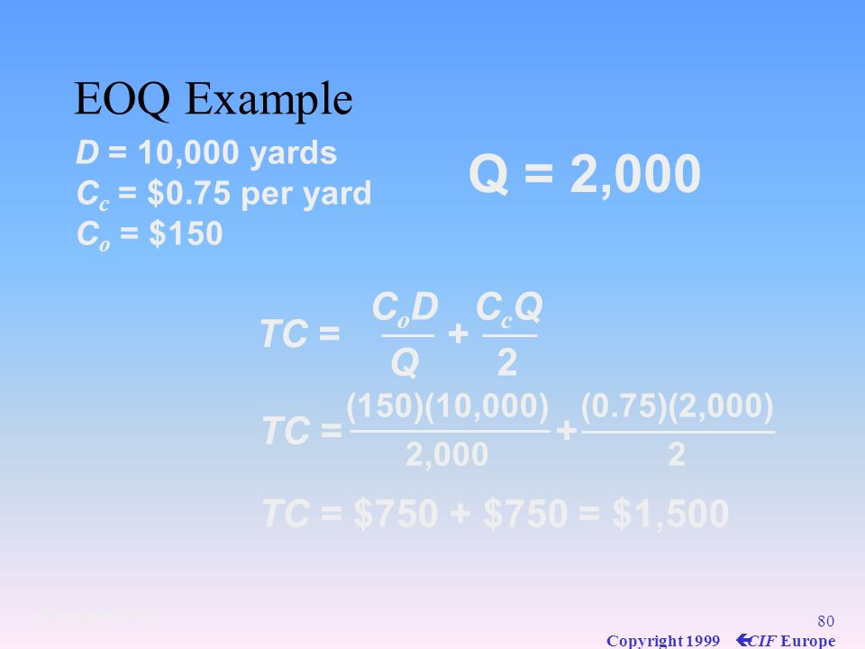 79 Copyright 1999 ç CIF Europe EOQ Example D = 10,000 yards C c = $0.75 per yard C o = $150 Q opt = 2CoDCc2CoDCc 2(150)(10,000) (0.75) Q opt = 2,000 y