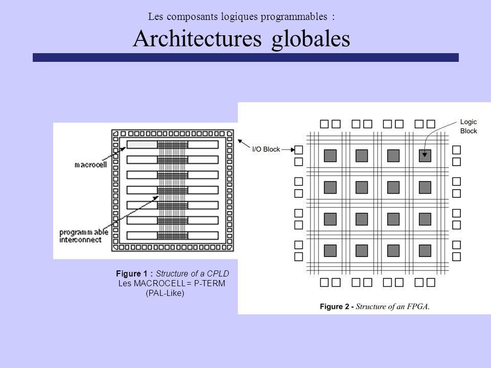 Les composants logiques programmables : Architectures globales Figure 1 : Structure of a CPLD Les MACROCELL = P-TERM (PAL-Like)