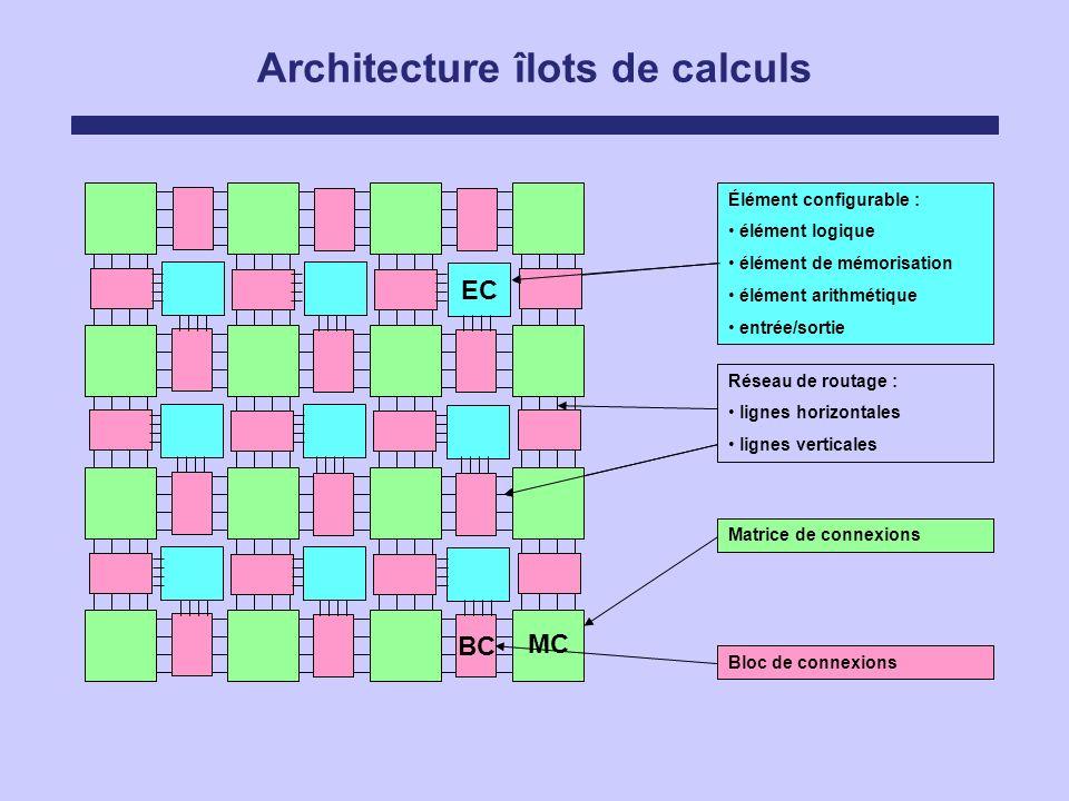 Architecture îlots de calculs Réseau de routage : lignes horizontales lignes verticales Élément configurable : élément logique élément de mémorisation