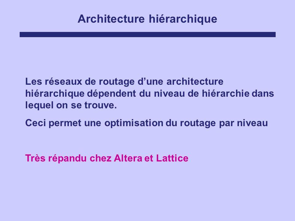 Architecture hiérarchique Les réseaux de routage dune architecture hiérarchique dépendent du niveau de hiérarchie dans lequel on se trouve. Ceci perme