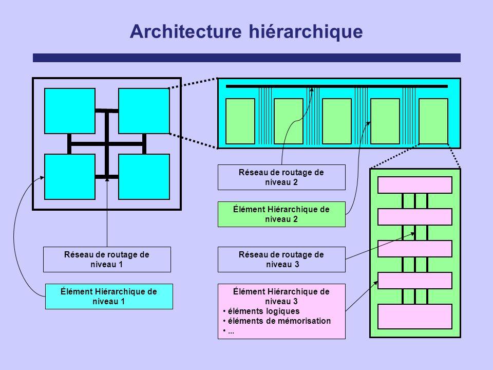 Élément Hiérarchique de niveau 1 Élément Hiérarchique de niveau 2 Architecture hiérarchique Réseau de routage de niveau 1 Réseau de routage de niveau