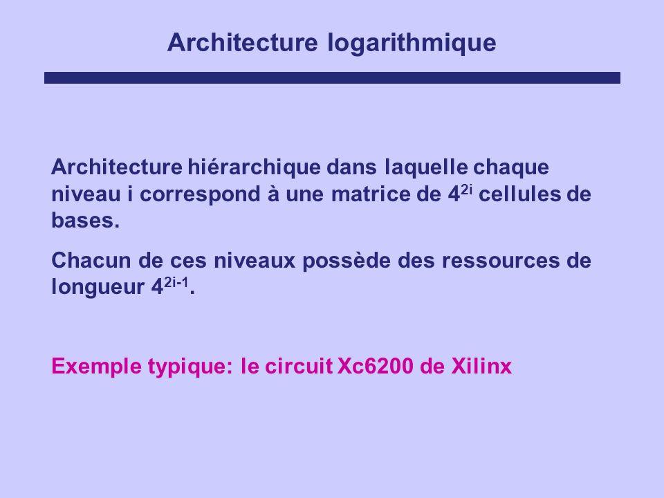 Architecture logarithmique Architecture hiérarchique dans laquelle chaque niveau i correspond à une matrice de 4 2i cellules de bases. Chacun de ces n
