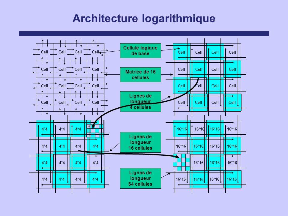 Cell Architecture logarithmique Cellule logique de base Matrice de 16 cellules Cell Lignes de longueur 4 cellules 4*4 16*16 Lignes de longueur 64 cell