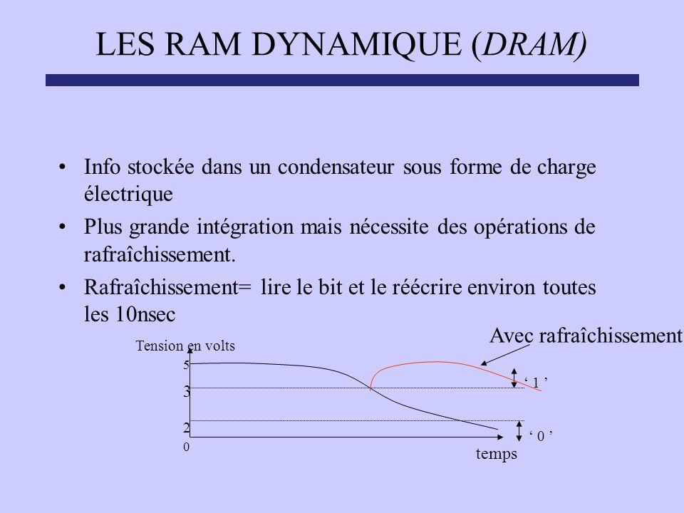 LES RAM DYNAMIQUE (DRAM) Info stockée dans un condensateur sous forme de charge électrique Plus grande intégration mais nécessite des opérations de ra