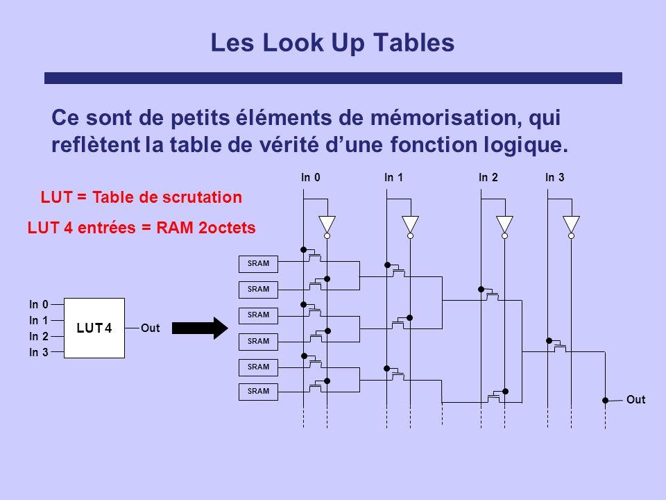 Les Look Up Tables Ce sont de petits éléments de mémorisation, qui reflètent la table de vérité dune fonction logique. SRAM In 0In 1In 2In 3 Out In 0