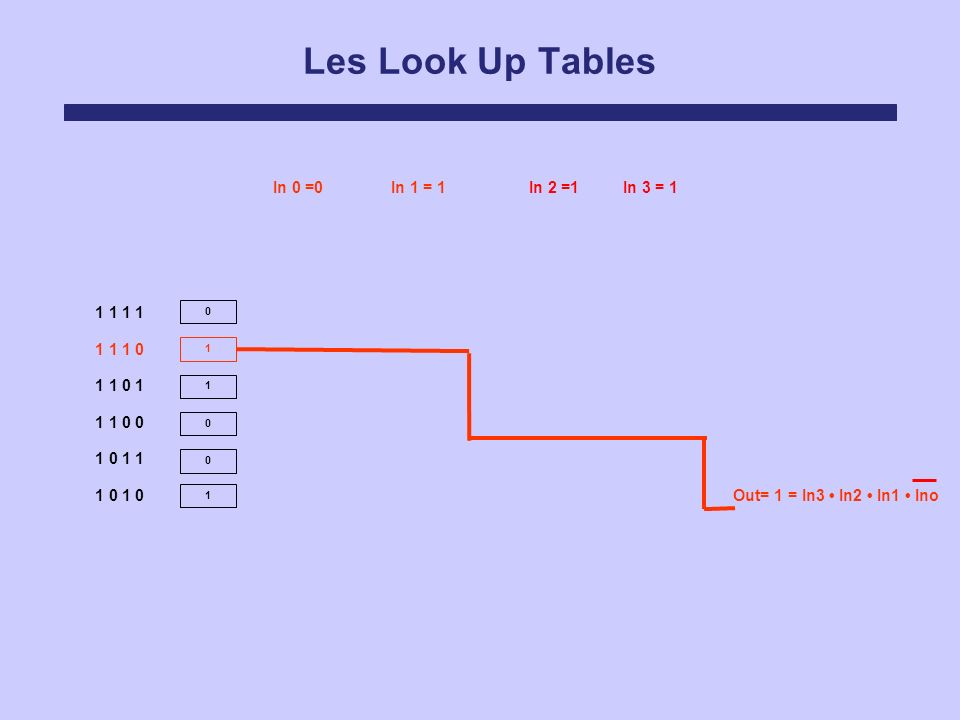Les Look Up Tables 0 1 1 0 0 1 In 0 =0In 1 = 1In 2 =1In 3 = 1 Out= 1 = In3 In2 In1 Ino 1 1 1 1 1 1 1 0 1 1 0 1 1 1 0 0 1 0 1 1 1 0 1 0
