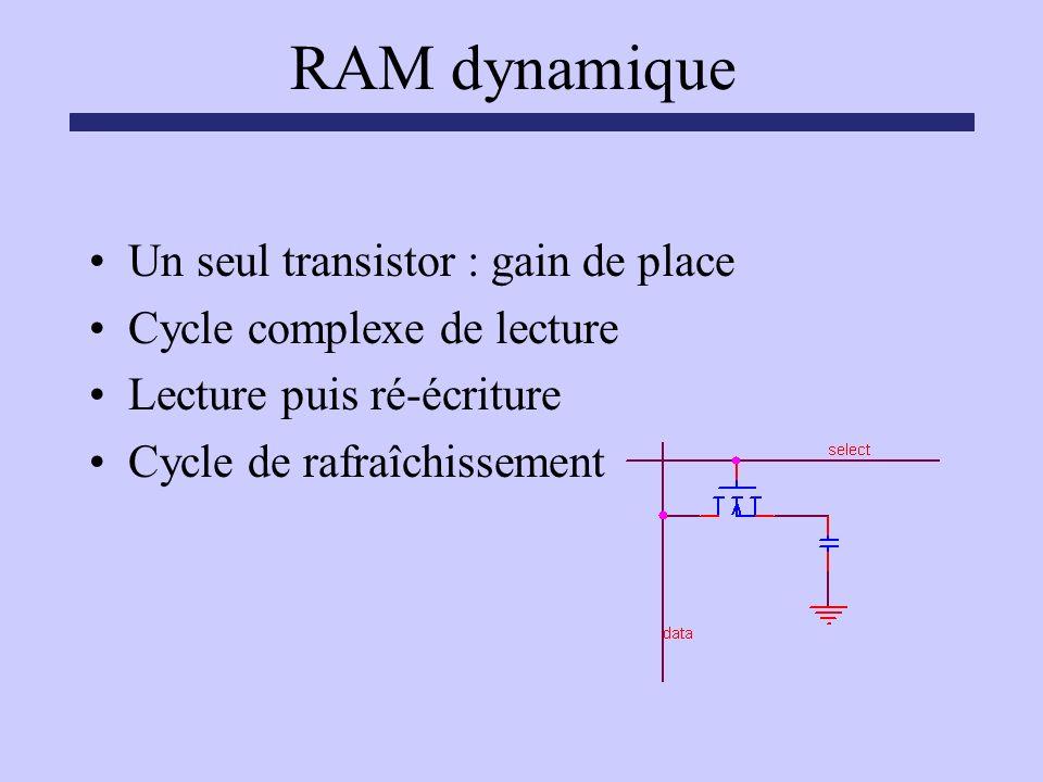 RAM dynamique Un seul transistor : gain de place Cycle complexe de lecture Lecture puis ré-écriture Cycle de rafraîchissement
