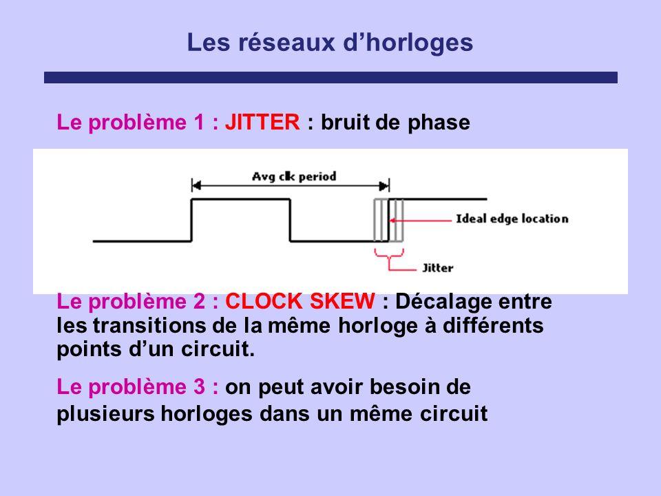 Les réseaux dhorloges Le problème 1 : JITTER : bruit de phase Le problème 3 : on peut avoir besoin de plusieurs horloges dans un même circuit Le probl
