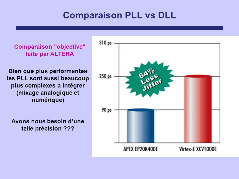 Comparaison PLL vs DLL Bien que plus performantes les PLL sont aussi beaucoup plus complexes à intégrer (mixage analogique et numérique) Avons nous be