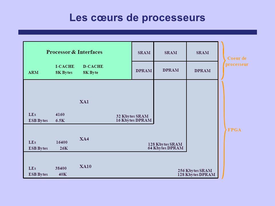 Les cœurs de processeurs PLL Timer UART Interrupt Controller Watchdog Timer JTAG 128 Kbytes SRAM 64 Kbytes DPRAM 32 Kbytes SRAM 16 Kbytes DPRAM 256 Kb