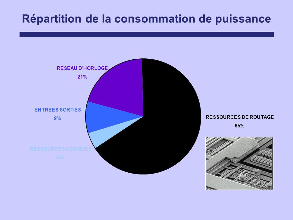 Répartition de la consommation de puissance RESSOURCES DE ROUTAGE 65% RESEAU DHORLOGE 21% ENTREES SORTIES 9% RESSOURCES LOGIQUES 5%