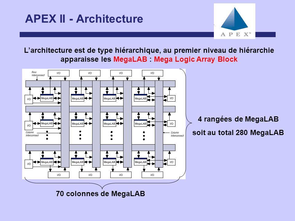 APEX II - Architecture Larchitecture est de type hiérarchique, au premier niveau de hiérarchie apparaisse les MegaLAB : Mega Logic Array Block 70 colo