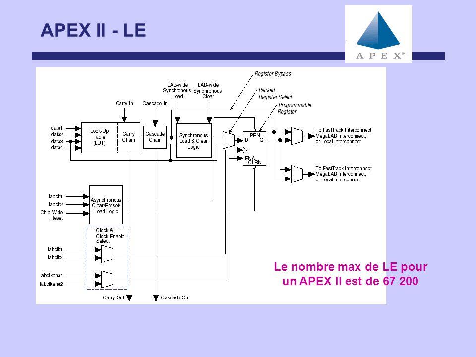 APEX II - LE Le nombre max de LE pour un APEX II est de 67 200