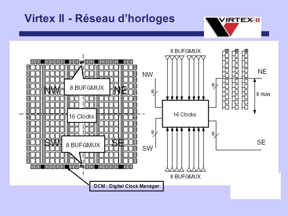 Virtex II - Réseau dhorloges DCM : Digital Clock Manager
