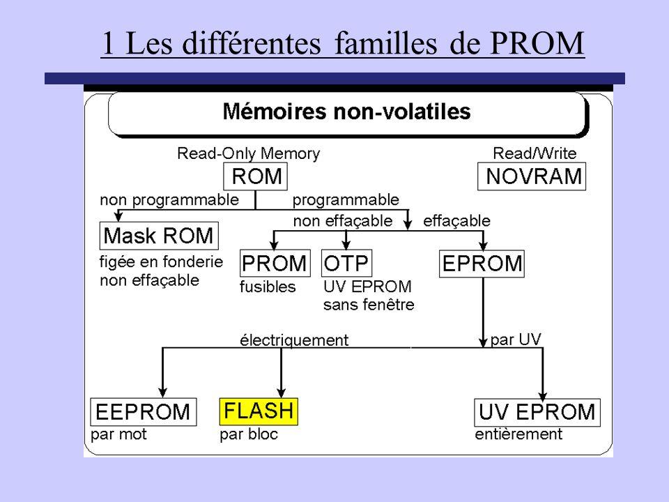 1 Les différentes familles de PROM