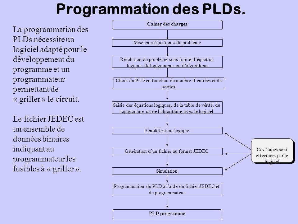 Programmation des PLDs. La programmation des PLDs nécessite un logiciel adapté pour le développement du programme et un programmateur permettant de «